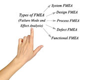 Failure mode and effects analysis Royalty Free Stock Photo