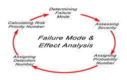 Failure mode and effects analysis. FMEA stock illustration