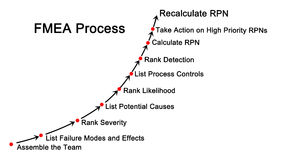 Failure mode and effects analysis & x28;FMEA& x29; process. Diagram of Failure mode and effects analysis & x28;FMEA& x29; process Stock Image
