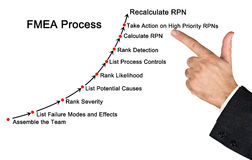 Failure mode and effects analysis  process. Failure mode and effects analysis & x28;FMEA& x29; process Royalty Free Stock Photo