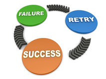 Failure retry success. Words on a unidirectional business cycle Stock Photography