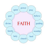 Faith Circular Word Concept Royalty Free Stock Photo