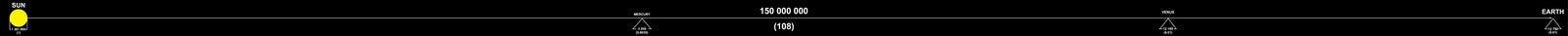 Faktyczny rozmiar słońce i odległość między one ziemska i procentowa royalty ilustracja