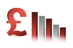 Falling british pound currency business graph Royalty Free Stock Image