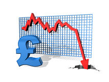 Falling Pound. Graph showing the falling value of the Pound vector illustration