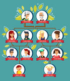 Family tree generation, illustratuion people faces. Icons infographic avatars in flat style. Cartoon vector portrait of family. Pedigree. Picture of the stock illustration