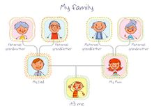 Family tree. In the style of children`s drawings. Funny cartoon character. Vector illustration.  on white background Stock Image