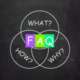 FAQ On Blackboard Means Frequently Asked Stock Photography