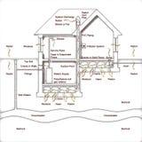 Faran av radongas i våra hem Hur man skapar en krypandespac royaltyfri illustrationer
