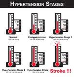 Fases da hipertensão ilustração royalty free