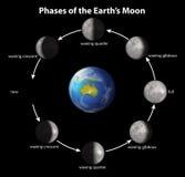 Fases da lua da terra Fotos de Stock Royalty Free