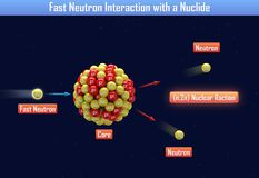 Fast Neutron Interaction with a Nuclide. 3d illustration Stock Images