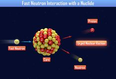 Fast Neutron Interaction with a Nuclide. 3d illustration Stock Image
