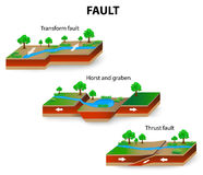 Fault geology Royalty Free Stock Photos