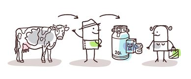 Fazendeiro Milk Production dos desenhos animados e consumidor direto ilustração stock