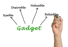 Features of Gadgets. Presenting diagram of Features of Gadgets Royalty Free Stock Photography