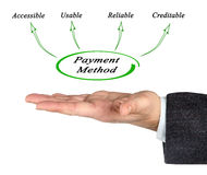 Features of payment method Royalty Free Stock Photo