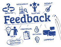 Feedback concept. Feedback. Chart with keywords and icons Royalty Free Stock Image