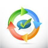 Feedback cycle concept sign illustration Stock Photos
