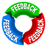 Feedback Cycle of Input Opinions Reviews Comments. A feedback cycle showing arrows pointing to one another, collecting input, opinions, comments and reviews Royalty Free Stock Image