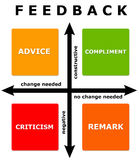 Feedback diagram Royalty Free Stock Photos