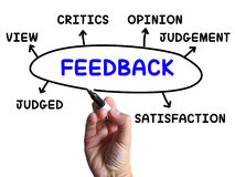 Feedback Diagram Shows Judgement Critics And Opinion Royalty Free Stock Image