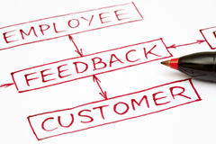 Feedback flow chart with red pen Royalty Free Stock Photos