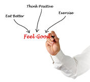 Feel good. What enables us to Feel good Stock Photos