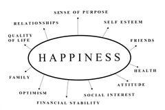 Felicidade Imagens de Stock