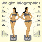 Female weight infographics, fitness against fast food Royalty Free Stock Photos