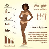 Female weight infographics, fitness against fast food Royalty Free Stock Photo