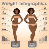 Female weight infographics, fitness against fast food Royalty Free Stock Photography