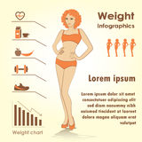 Female weight infographics, fitness against fast food Royalty Free Stock Image