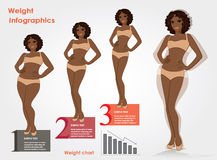 Female weight- stages infographics weight loss,  vector illustra Stock Photo