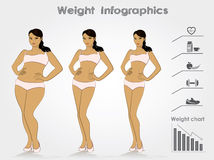 Female weight- stages infographics weight loss,  vector illustra. Female weight- stages of weight loss, infographics, vector illustration Stock Photo