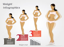 Female weight- stages infographics weight loss, vector illustrat Stock Images