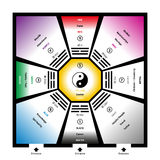 Feng Shui Bagua Trigrams With Elements. Feng shui bagua trigrams with the five elements and their colors. Exemplary room with eight trigram fields around a Royalty Free Stock Photography