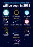 Fenomeni astronomici che saranno veduti nel 2018 sul fondo blu scuro delle stelle Immagini Stock Libere da Diritti
