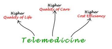 Fernmedizin stock abbildung