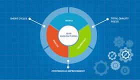 Fertigungs-Prozess-Just-in-timekonzept der schlanken Produktion Lizenzfreies Stockbild