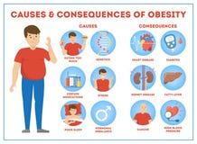 Fetmaorsaker och följder som är infographic för övervikt vektor illustrationer