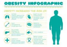 Fetmasyndrom, sockersjukasjukdom, stock illustrationer