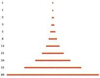 Fibonacci Numbers Accumulation Diagram. Fibonacci accumulation diagram with numbers and corresponding amount of dots Stock Photo