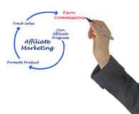 Filia marketing obrazy royalty free