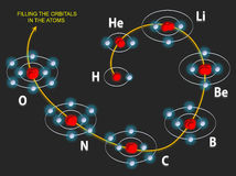Filling the orbits in the atoms. The image illustrates how the orbits (Bohr model) are progressively filled by electrons in the first eight atoms of the periodic royalty free illustration