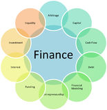 Finance components business diagram. Finance components management business strategy concept diagram illustration Royalty Free Stock Images