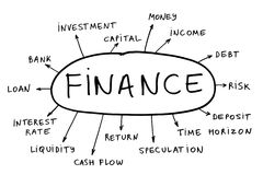 Finance concept. Some possible topics about finance