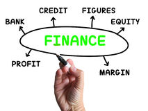 Finance Diagram Shows Credit Equity And Margin Royalty Free Stock Photography