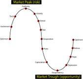 Financiële marktcyclus - investeerdersgevoel Stock Afbeelding