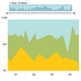 Financial Chart. An image of a financial chart Royalty Free Stock Images